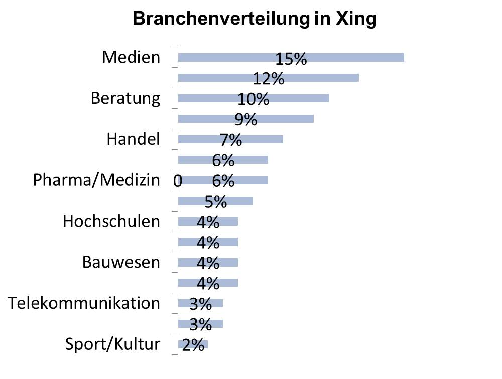 Xing Branchen